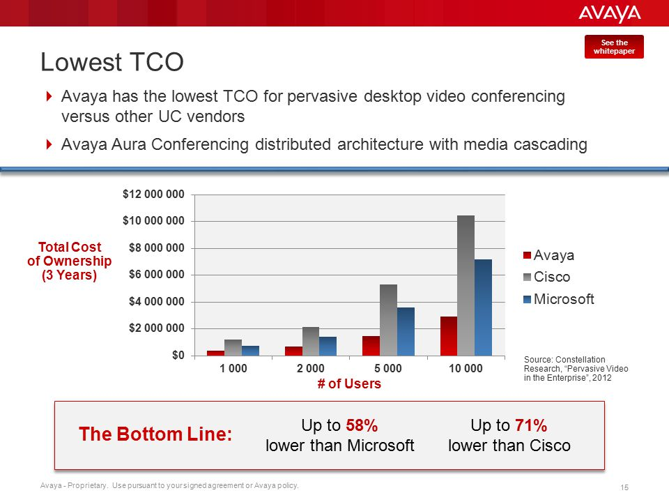 Avaya - Proprietary. Use pursuant to your signed agreement or Avaya policy. 15 Lowest TCO  Avaya has the lowest TCO for pervasive desktop video confe