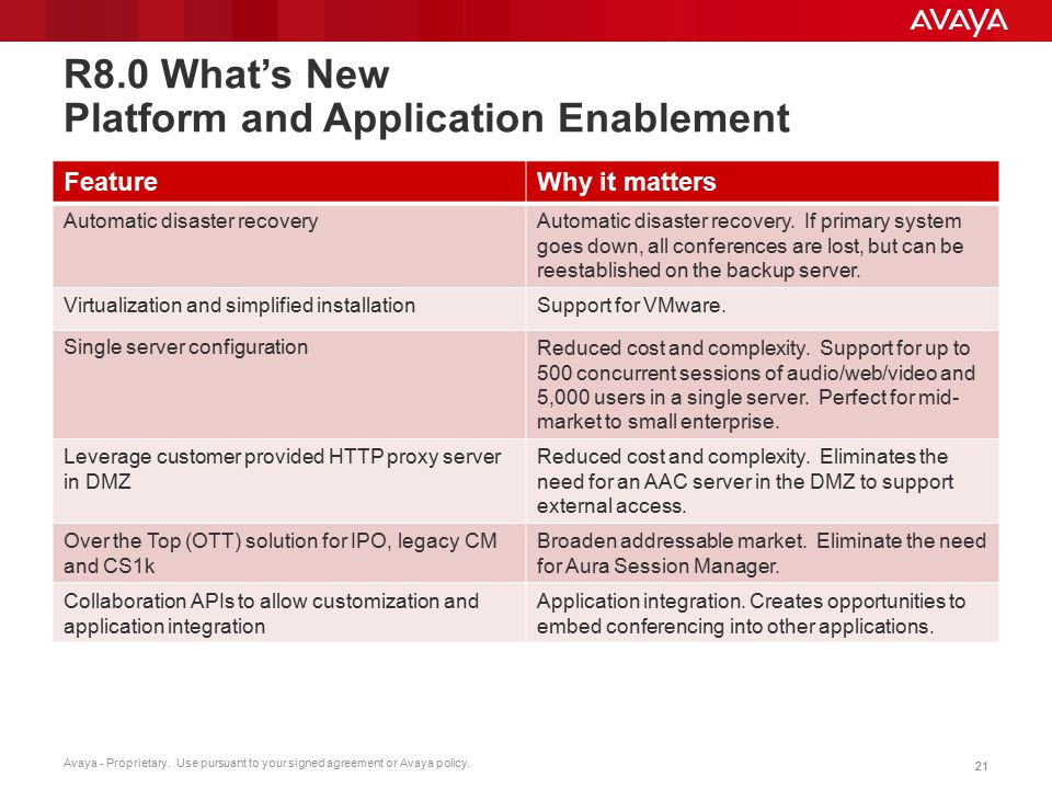 Avaya - Proprietary. Use pursuant to your signed agreement or Avaya policy. 21 R8.0 What's New Platform and Application Enablement FeatureWhy it matte
