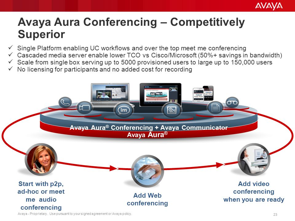 Avaya - Proprietary. Use pursuant to your signed agreement or Avaya policy. 23 Avaya Aura Conferencing – Competitively Superior Single Platform enabli