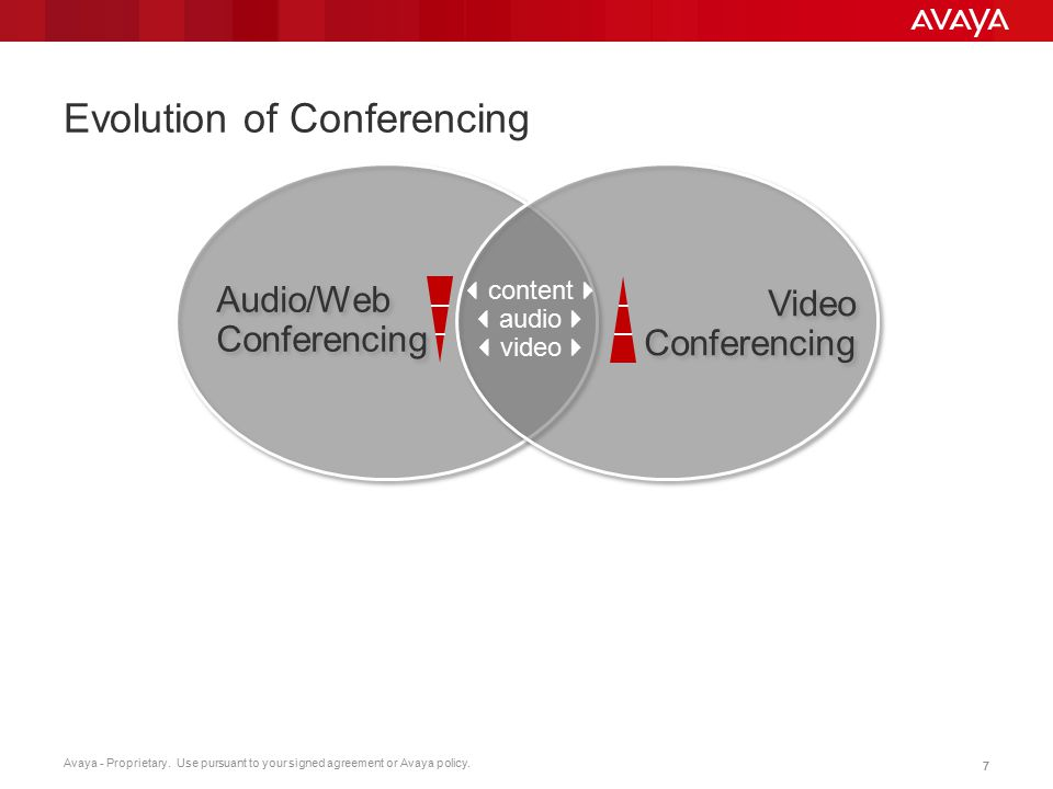Avaya - Proprietary. Use pursuant to your signed agreement or Avaya policy. 77 Evolution of Conferencing  content   audio   video 