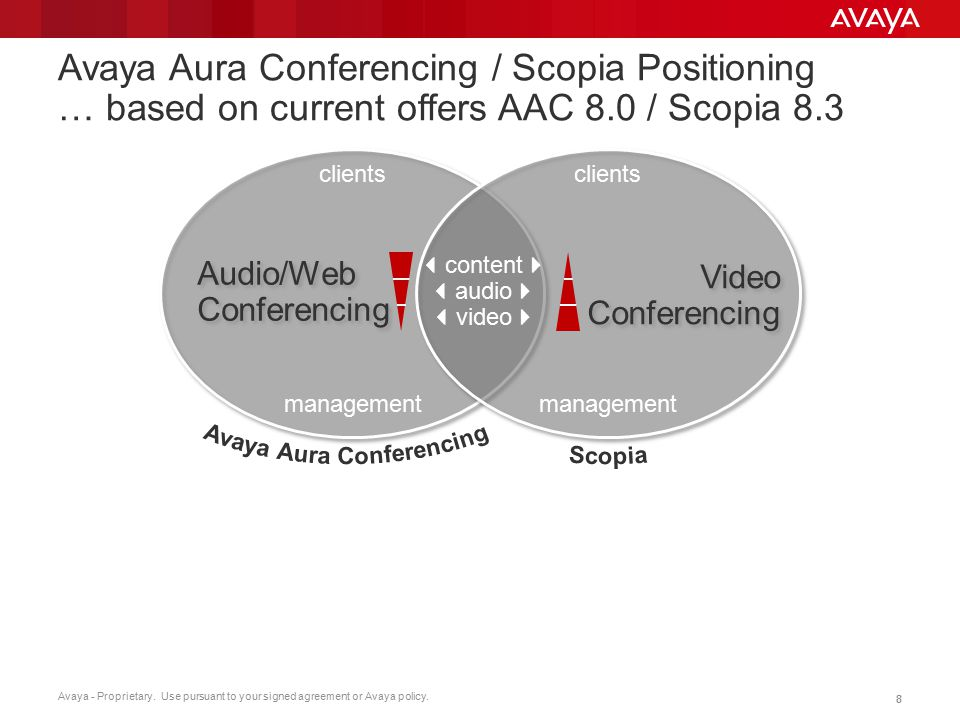 Avaya - Proprietary. Use pursuant to your signed agreement or Avaya policy. 88 Avaya Aura Conferencing / Scopia Positioning … based on current offers
