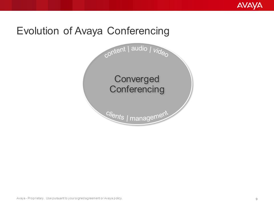 Avaya - Proprietary. Use pursuant to your signed agreement or Avaya policy. 99 Evolution of Avaya Conferencing