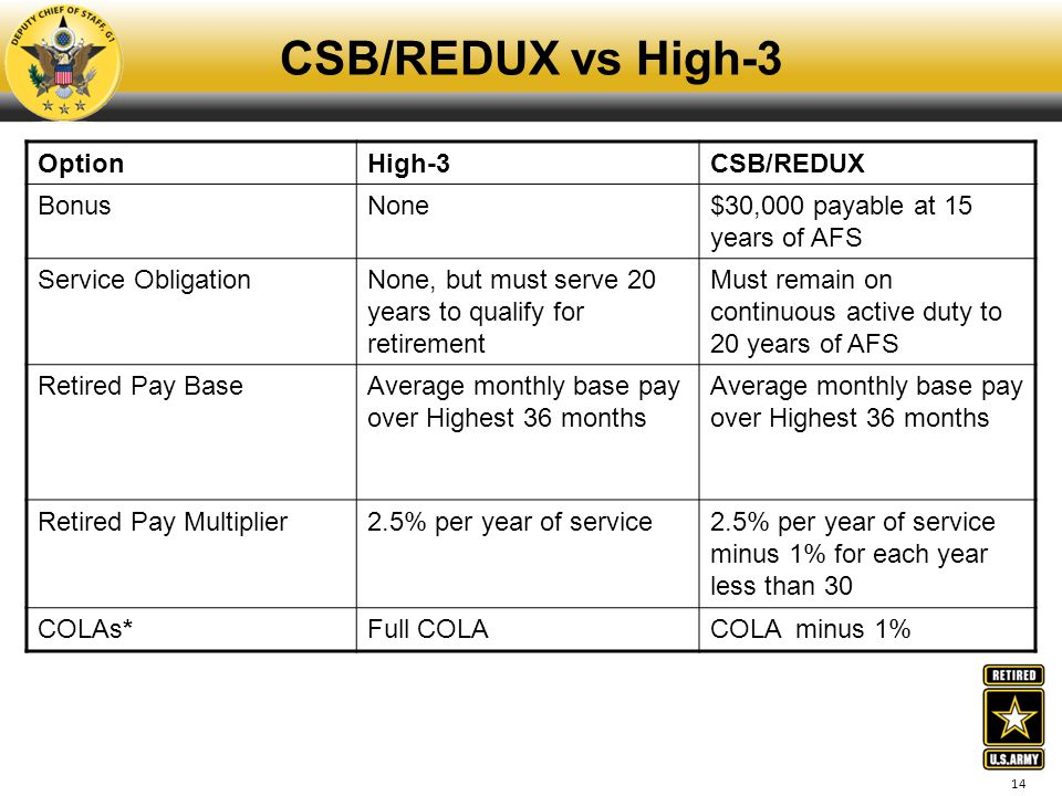 14 CSB/REDUX vs High-3 OptionHigh-3CSB/REDUX BonusNone$30,000 payable at 15 years of AFS Service ObligationNone, but must serve 20 years to qualify fo