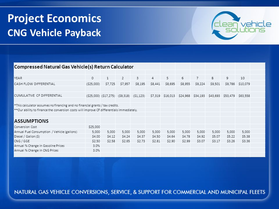 CNG Vehicle Payback Project Economics Compressed Natural Gas Vehicle(s) Return Calculator YEAR012345678910 CASH FLOW DIFFERENTIAL ($25,000)$7,725$7,957$8,195$8,441$8,695$8,955$9,224$9,501$9,786$10,079 CUMULATIVE CF DIFFERENTIAL ($25,000)($17,275)($9,318)($1,123)$7,319$16,013$24,968$34,193$43,693$53,479$63,558 *This calculator assumes no financing and no financial grants / tax credits.