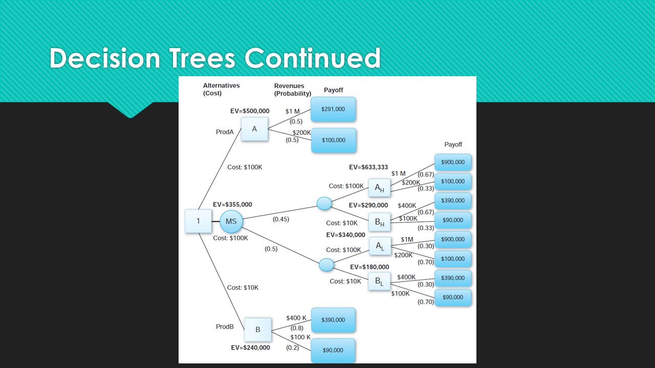 Decision Trees Continued