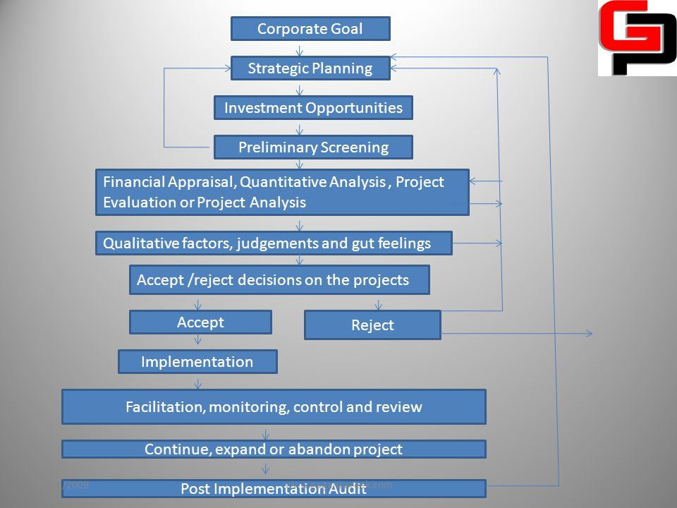 Corporate Goal Strategic Planning Investment Opportunities Preliminary Screening Financial Appraisal, Quantitative Analysis, Project Evaluation or Project Analysis Qualitative factors, judgements and gut feelings Accept /reject decisions on the projects Accept Reject Implementation Facilitation, monitoring, control and review Continue, expand or abandon project Post Implementation Audit 10/2/2009www.gaganpareek.com