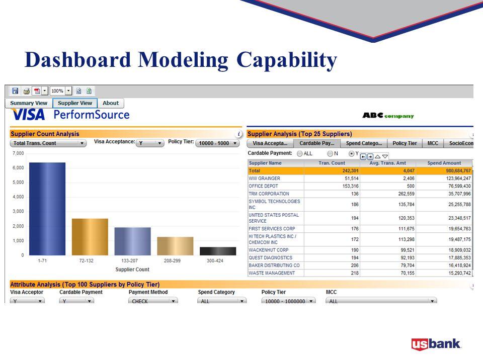 Dashboard Modeling Capability