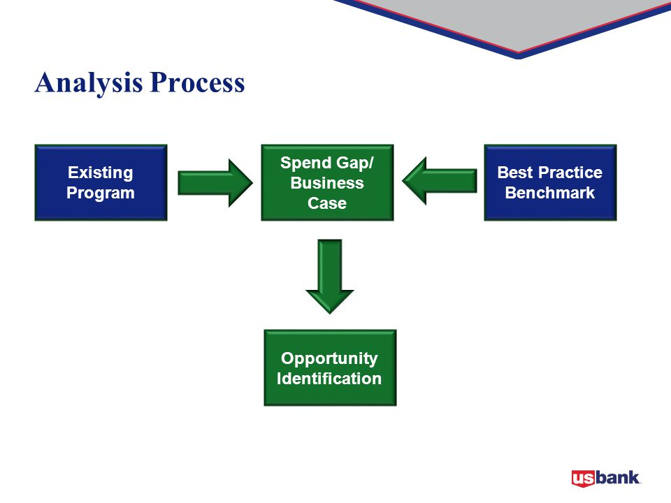 Analysis Process Existing Program Best Practice Benchmark Spend Gap/ Business Case Opportunity Identification