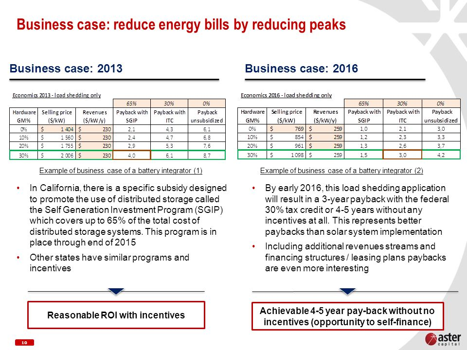 10 Business case: reduce energy bills by reducing peaks In California, there is a specific subsidy designed to promote the use of distributed storage