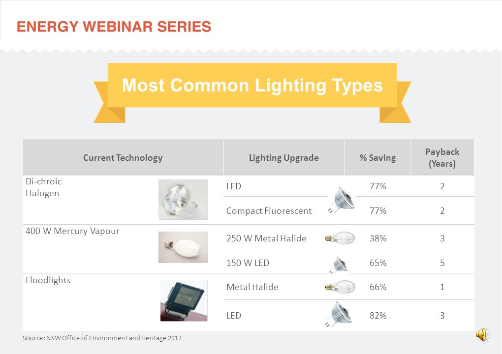 Most Common Lighting Types Upgrade Option% Saving Payback (Years) 320 W Metal Halide51%5 210 W LED54%5 300 W induction31%9 400 W metal Halide high bays