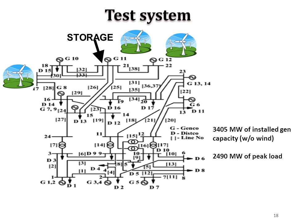 18 Test system STORAGE 3405 MW of installed gen capacity (w/o wind) 2490 MW of peak load