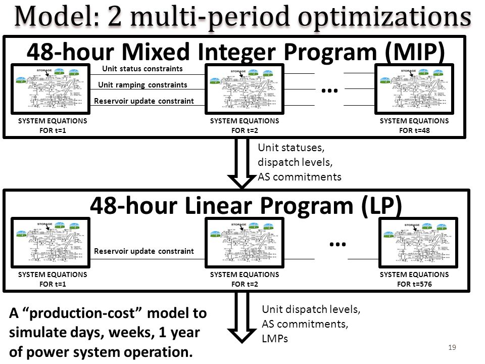 19 Model: 2 multi-period optimizations … SYSTEM EQUATIONS FOR t=1 SYSTEM EQUATIONS FOR t=2 48-hour Mixed Integer Program (MIP) Unit status constraints Unit ramping constraints Reservoir update constraint … 48-hour Linear Program (LP) Reservoir update constraint Unit statuses, dispatch levels, AS commitments Unit dispatch levels, AS commitments, LMPs SYSTEM EQUATIONS FOR t=48 SYSTEM EQUATIONS FOR t=1 SYSTEM EQUATIONS FOR t=2 SYSTEM EQUATIONS FOR t=576 A production-cost model to simulate days, weeks, 1 year of power system operation.