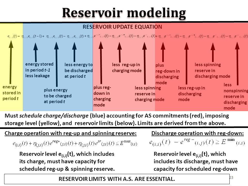 23 Reservoir modeling energy stored in period t-1 less leakage plus energy to be charged at period t less energy to be discharged at period t plus reg- down in charging mode less reg-up in charging mode less spinning reserve in charging mode plus reg- down in discharging mode less reg-up in discharging mode less spinning reserve in discharging mode less nonspinning reserve in discharging mode energy stored in period t RESERVOIR UPDATE EQUATION Must schedule charge/discharge (blue) accounting for AS commitments (red), imposing storage level (yellow), and reservoir limits (below).