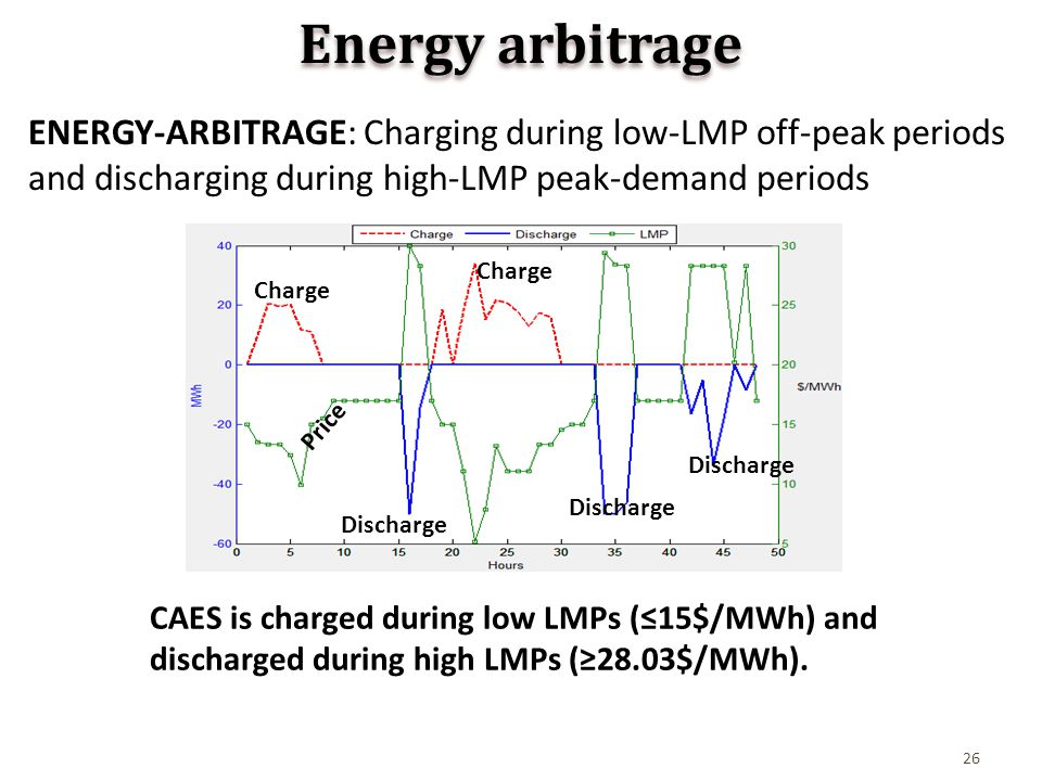 26 Energy arbitrage ENERGY-ARBITRAGE: Charging during low-LMP off-peak periods and discharging during high-LMP peak-demand periods CAES is charged during low LMPs (≤15$/MWh) and discharged during high LMPs (≥28.03$/MWh).
