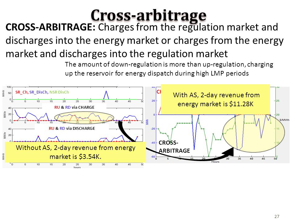 27 Cross-arbitrage CROSS-ARBITRAGE: Charges from the regulation market and discharges into the energy market or charges from the energy market and discharges into the regulation market The amount of down-regulation is more than up-regulation, charging up the reservoir for energy dispatch during high LMP periods CHARGING, DISCHARGING, LMPS RU & RD via CHARGE SR_Ch, SR_DisCh, NSR DisCh RU & RD via DISCHARGE STORAGE LEVEL CROSS- ARBITRAGE With AS, 2-day revenue from energy market is $11.28K Without AS, 2-day revenue from energy market is $3.54K.