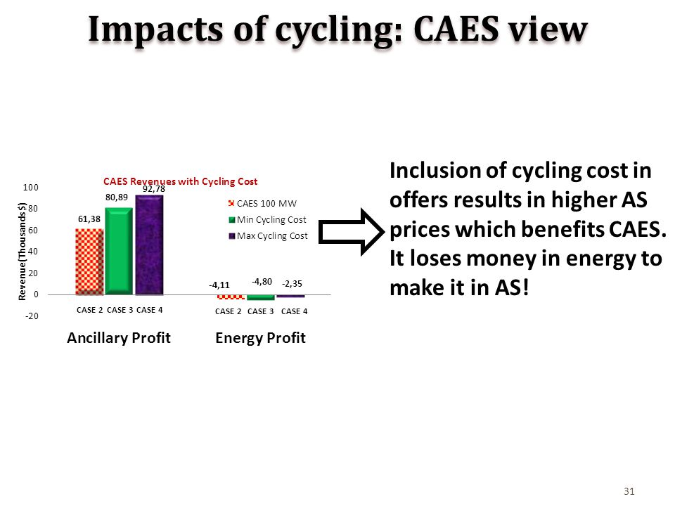 31 Impacts of cycling: CAES view Inclusion of cycling cost in offers results in higher AS prices which benefits CAES.