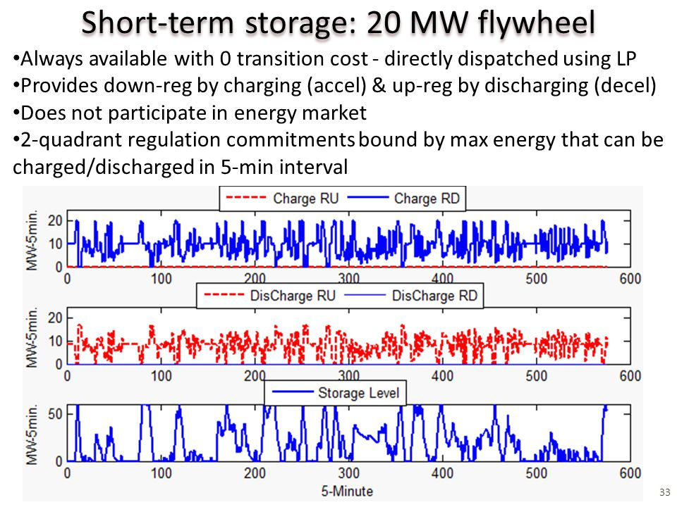 33 Short-term storage: 20 MW flywheel Always available with 0 transition cost - directly dispatched using LP Provides down-reg by charging (accel) & up-reg by discharging (decel) Does not participate in energy market 2-quadrant regulation commitments bound by max energy that can be charged/discharged in 5-min interval