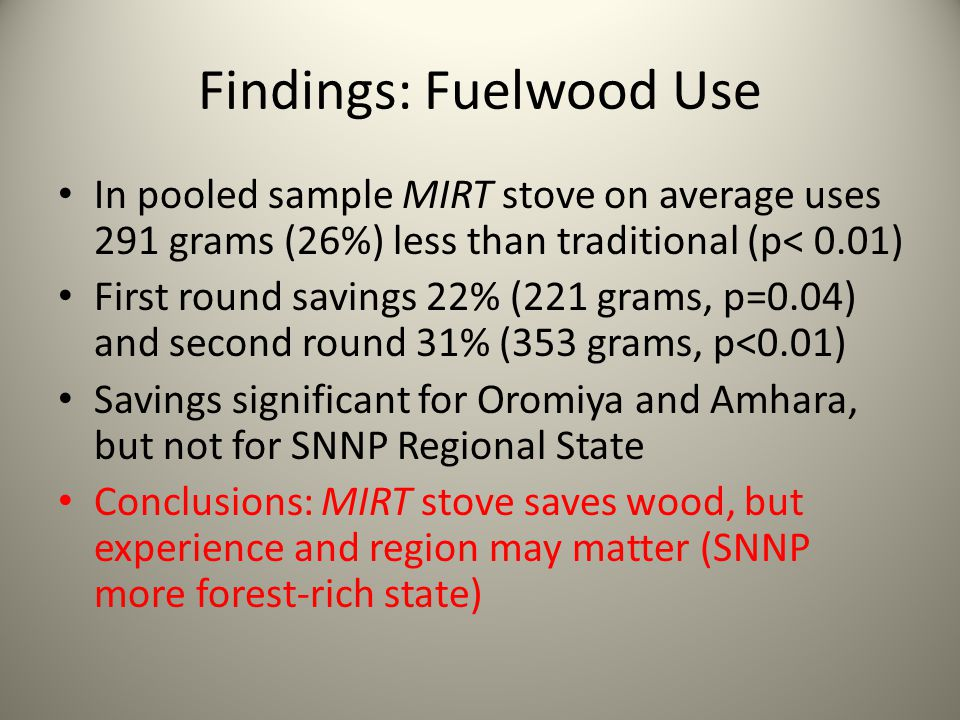 Findings: Fuelwood Use In pooled sample MIRT stove on average uses 291 grams (26%) less than traditional (p< 0.01) First round savings 22% (221 grams, p=0.04) and second round 31% (353 grams, p<0.01) Savings significant for Oromiya and Amhara, but not for SNNP Regional State Conclusions: MIRT stove saves wood, but experience and region may matter (SNNP more forest-rich state)