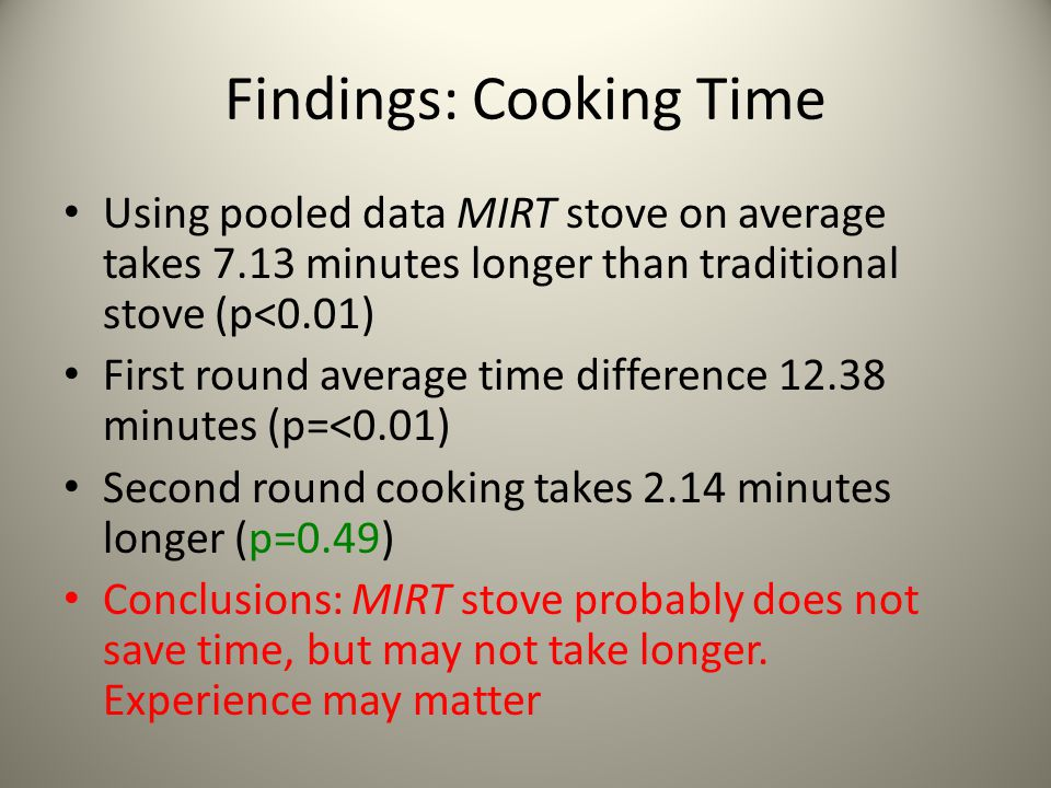 Findings: Cooking Time Using pooled data MIRT stove on average takes 7.13 minutes longer than traditional stove (p<0.01) First round average time diff