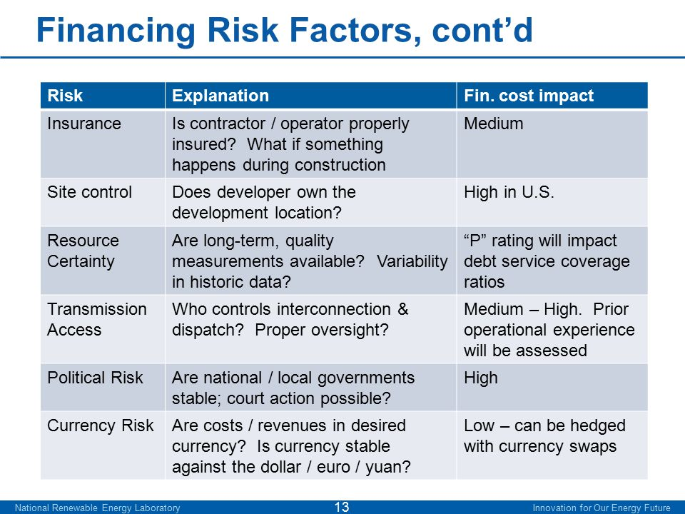 Financing Risk Factors, cont'd National Renewable Energy Laboratory Innovation for Our Energy Future 13 RiskExplanationFin. cost impact InsuranceIs co