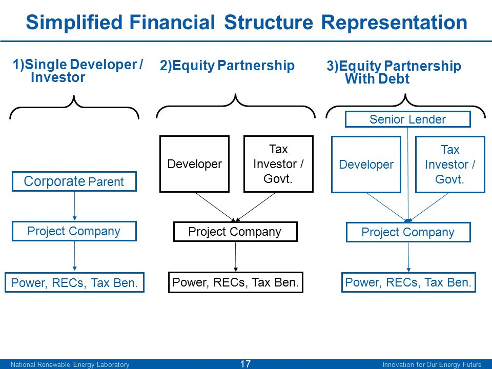 National Renewable Energy Laboratory Innovation for Our Energy Future 17 Simplified Financial Structure Representation 1)Single Developer / Investor 2