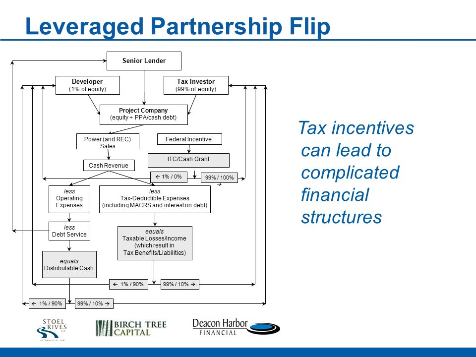 Leveraged Partnership Flip Tax incentives can lead to complicated financial structures Senior Lender Tax Investor (99% of equity) Developer (1% of equity) Project Company (equity + PPA/cash debt) Power (and REC) Sales Cash Revenue ITC/Cash Grant less Operating Expenses less Debt Service less Tax-Deductible Expenses (including MACRS and interest on debt) equals Taxable Losses/Income (which result in Tax Benefits/Liabilities) equals Distributable Cash 99% / 100%  99% / 10%  1% / 90% 99% / 10%   1% / 0% Federal Incentive