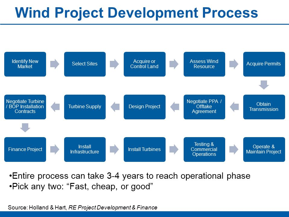 Wind Project Development Process Identify New Market Select Sites Acquire or Control Land Assess Wind Resource Acquire Permits Obtain Transmission Negotiate PPA / Offtake Agreement Design ProjectTurbine Supply Negotiate Turbine / BOP Installation Contracts Finance Project Install Infrastructure Install Turbines Testing & Commercial Operations Operate & Maintain Project Source: Holland & Hart, RE Project Development & Finance Entire process can take 3-4 years to reach operational phase Pick any two: Fast, cheap, or good