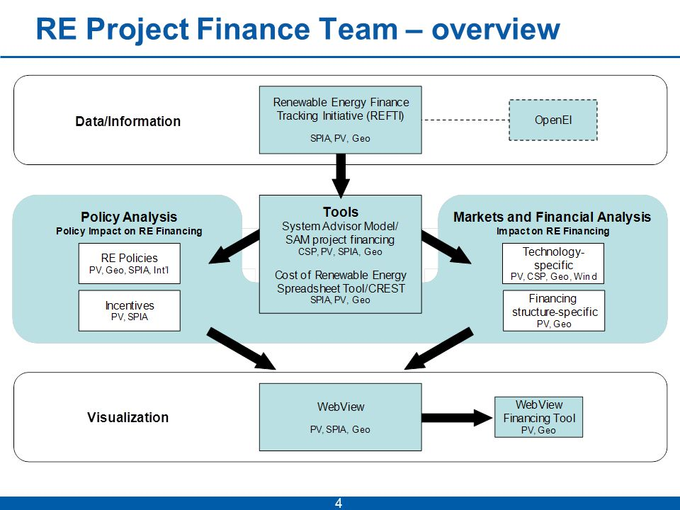 DATA: RE Finance Tracking Initiative (REFTI) 5 REFTI collects and disseminates wide array of project and financial info including cost of tax equity and LCOE