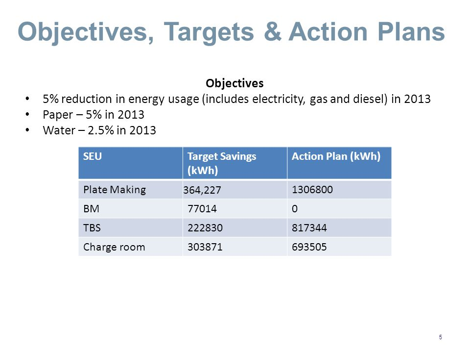 5 Objectives, Targets & Action Plans Objectives 5% reduction in energy usage (includes electricity, gas and diesel) in 2013 Paper – 5% in 2013 Water – 2.5% in 2013 SEUTarget Savings (kWh) Action Plan (kWh) Plate Making 364,227 1306800 BM770140 TBS222830817344 Charge room303871693505