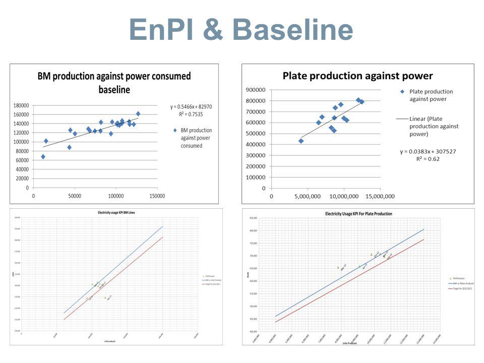 EnPI & Baseline
