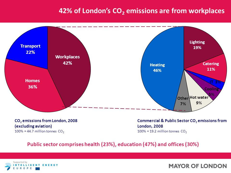 42% of London's CO 2 emissions are from workplaces CO 2 emissions from London, 2008 (excluding aviation) 100% = 44.7 million tonnes CO 2 Commercial & Public Sector CO 2 emissions from London, 2008 100% = 19.2 million tonnes CO 2 Workplaces 42% Homes 36% Transport 22% Heating 46% Lighting 19% Catering 11% IT 3% Cooling 5% Hot water 9% Other 7% Public sector comprises health (23%), education (47%) and offices (30%)