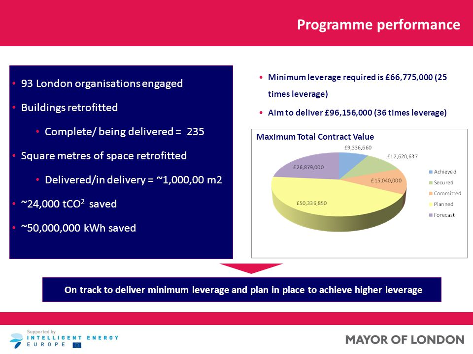 Programme performance Minimum leverage required is £66,775,000 (25 times leverage) Aim to deliver £96,156,000 (36 times leverage) On track to deliver minimum leverage and plan in place to achieve higher leverage 93 London organisations engaged Buildings retrofitted Complete/ being delivered = 235 Square metres of space retrofitted Delivered/in delivery = ~1,000,00 m2 ~24,000 tCO 2 saved ~50,000,000 kWh saved Maximum Total Contract Value