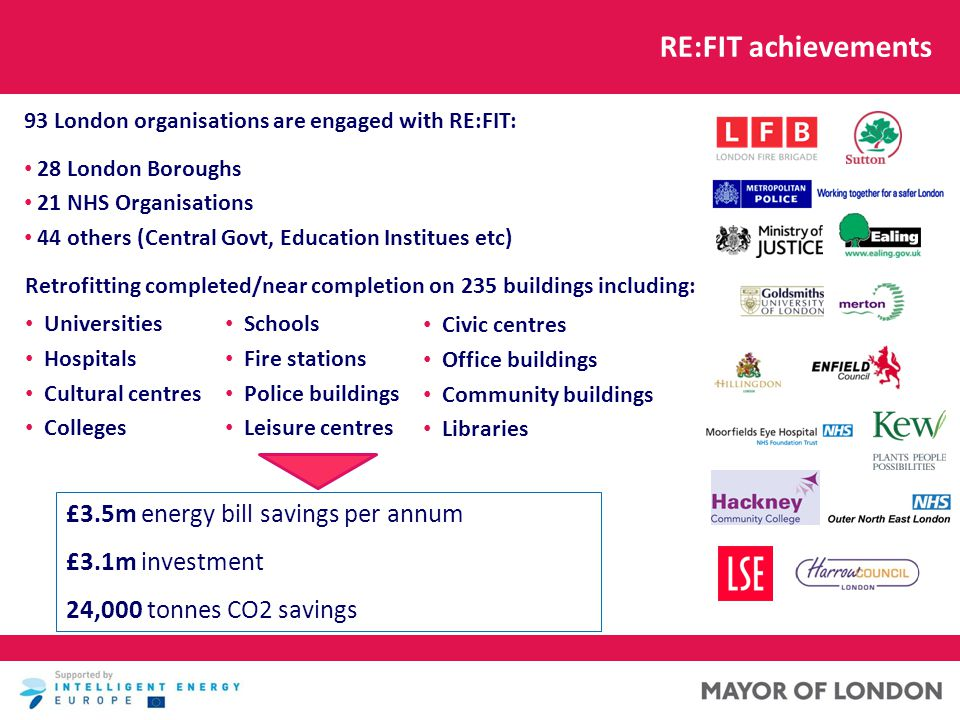 RE:FIT achievements Universities Hospitals Cultural centres Colleges Retrofitting completed/near completion on 235 buildings including: Schools Fire stations Police buildings Leisure centres 93 London organisations are engaged with RE:FIT: 28 London Boroughs 21 NHS Organisations 44 others (Central Govt, Education Institues etc) £3.5m energy bill savings per annum £3.1m investment 24,000 tonnes CO2 savings Civic centres Office buildings Community buildings Libraries