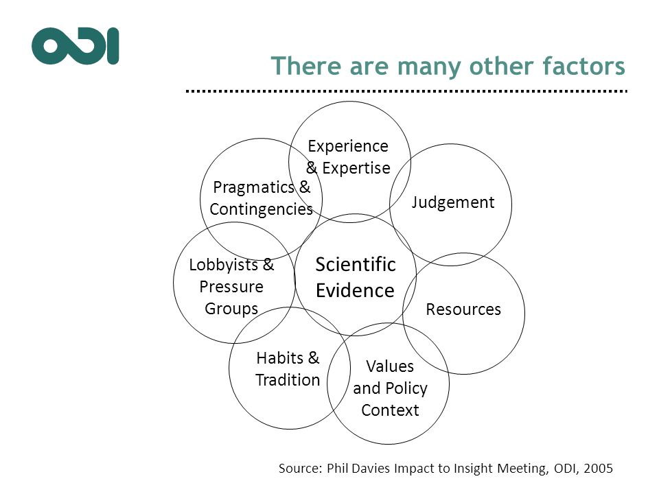 There are many other factors Scientific Evidence Experience & Expertise Judgement Resources Values and Policy Context Habits & Tradition Lobbyists & Pressure Groups Pragmatics & Contingencies Source: Phil Davies Impact to Insight Meeting, ODI, 2005