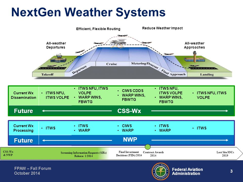 3 Federal Aviation Administration FPAW – Fall Forum October 2014 NextGen Weather Systems All-weather Departures Reduce Weather Impact All-weather Appr