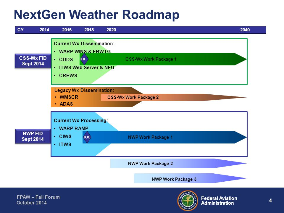 4 Federal Aviation Administration FPAW – Fall Forum October 2014 CY20142016201820202040 CSS-Wx Work Package 1 NextGen Weather Roadmap IOC Current Wx D