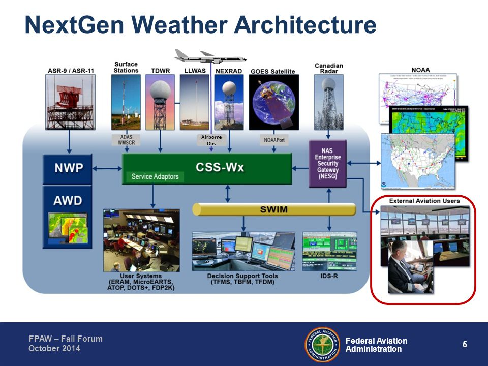 5 Federal Aviation Administration FPAW – Fall Forum October 2014 NextGen Weather Architecture Airborne Obs