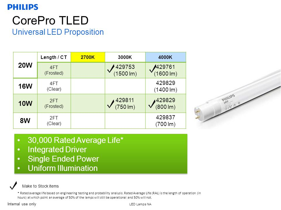 Internal use only LED Lamps NA 7 CorePro TLED Universal LED Proposition 20W Length / CT2700K3000K4000K 4FT (Frosted) 429753 (1500 lm) 429761 (1600 lm) 16W 4FT (Clear) 429829 (1400 lm) 10W 2FT (Frosted) 429811 (750 lm) 429829 (800 lm) 8W 2FT (Clear) 429837 (700 lm) Make to Stock items 30,000 Rated Average Life* Integrated Driver Single Ended Power Uniform Illumination 30,000 Rated Average Life* Integrated Driver Single Ended Power Uniform Illumination * Rated average life based on engineering testing and probability analysis.