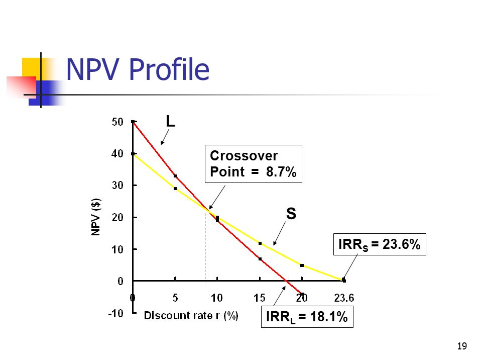 19 NPV Profile IRR L = 18.1% IRR S = 23.6% Crossover Point = 8.7% S L