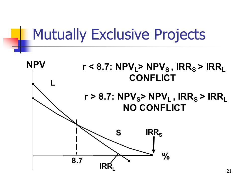 21 Mutually Exclusive Projects 8.7 NPV % IRR S IRR L L S r NPV S, IRR S > IRR L CONFLICT r > 8.7: NPV S > NPV L, IRR S > IRR L NO CONFLICT
