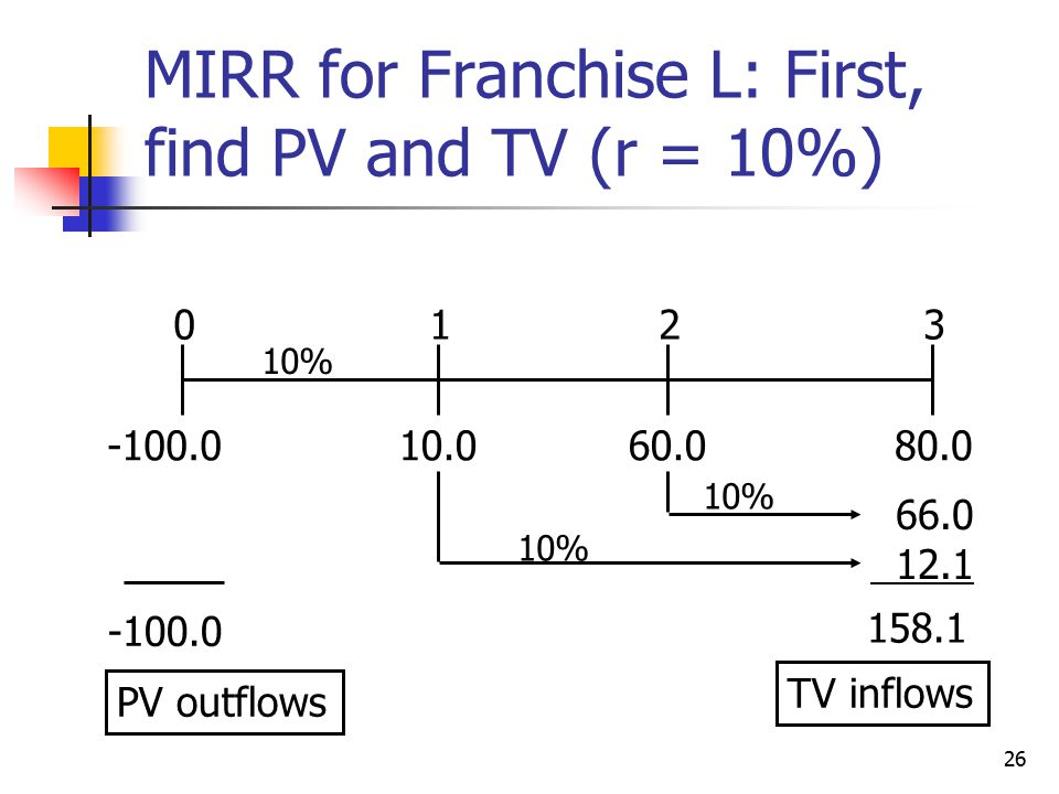 26 10.080.060.0 0123 10% 66.0 12.1 158.1 -100.0 10% TV inflows -100.0 PV outflows MIRR for Franchise L: First, find PV and TV (r = 10%)