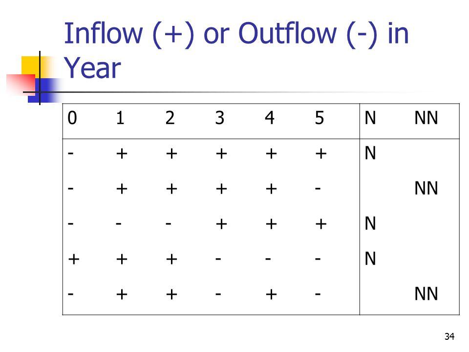 34 Inflow (+) or Outflow (-) in Year 012345NNN -+++++N -++++- ---+++N +++---N -++-+-