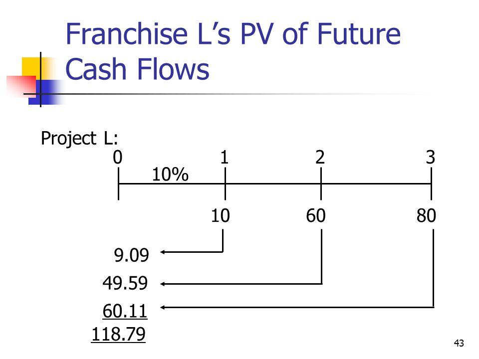 43 Franchise L's PV of Future Cash Flows 108060 0123 10% Project L: 9.09 49.59 60.11 118.79