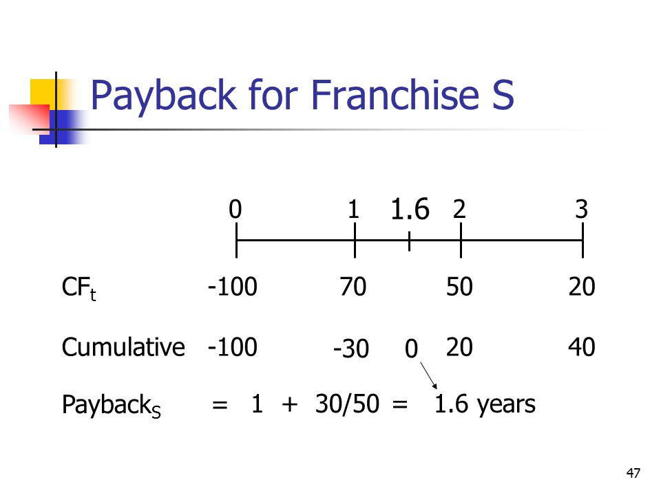 47 Payback for Franchise S 702050 0123 -100CF t Cumulative-100 -30 2040 Payback S 1 + 30/50 = 1.6 years 0 1.6 =