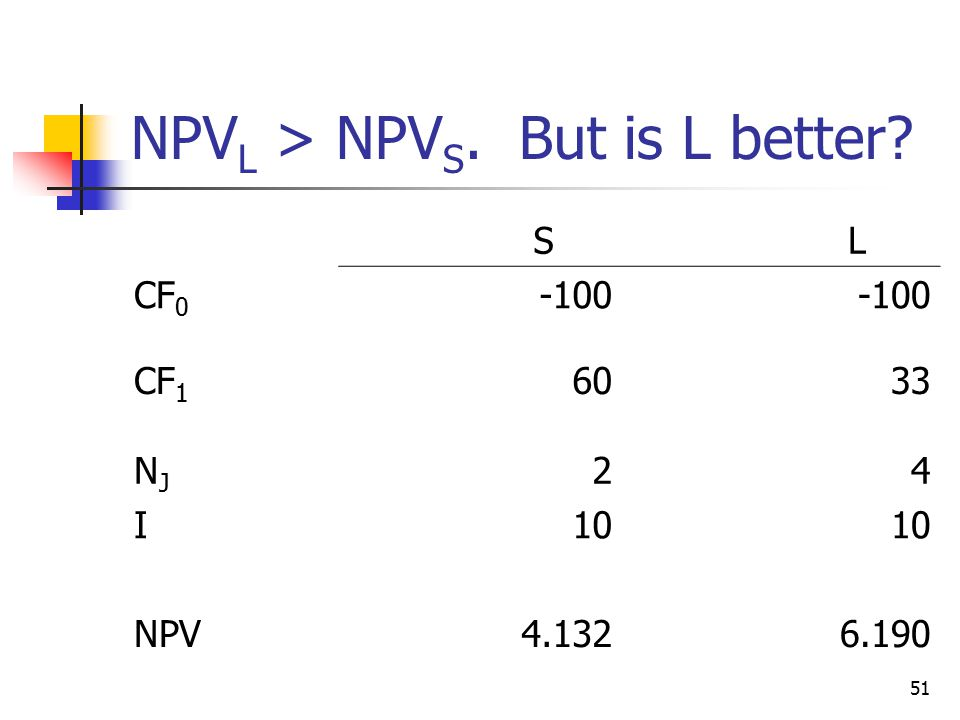 51 NPV L > NPV S. But is L better S L CF CF NJNJ 24 I10 NPV
