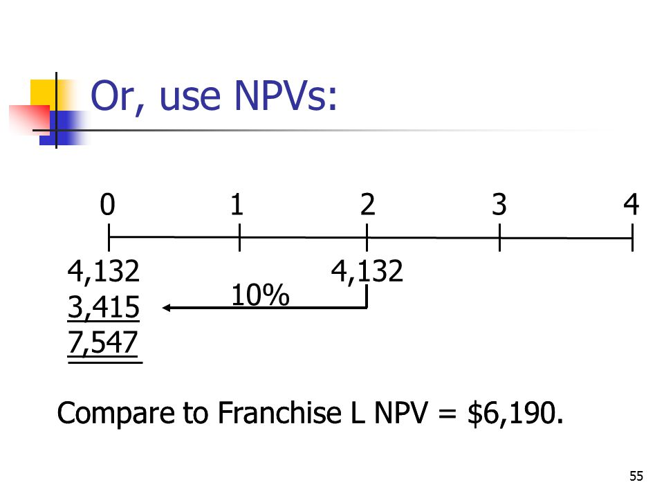 55 Compare to Franchise L NPV = $6,190. 01234 4,132 3,415 7,547 4,132 10% Or, use NPVs: