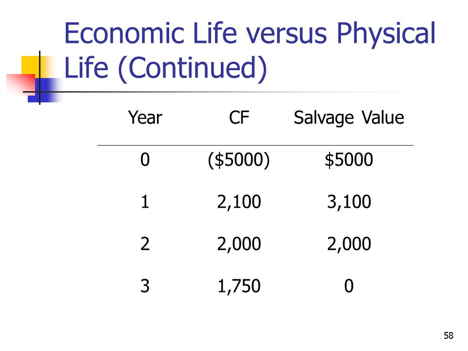 58 Economic Life versus Physical Life (Continued) YearCFSalvage Value 0($5000)$5000 12,1003,100 22,000 31,7500