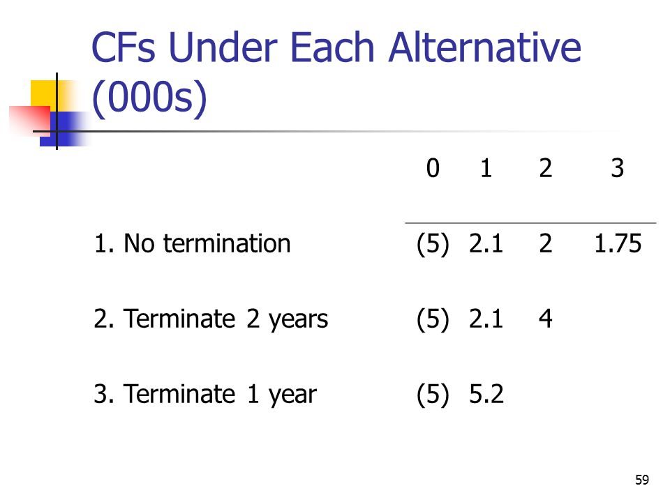 59 CFs Under Each Alternative (000s) No termination(5)