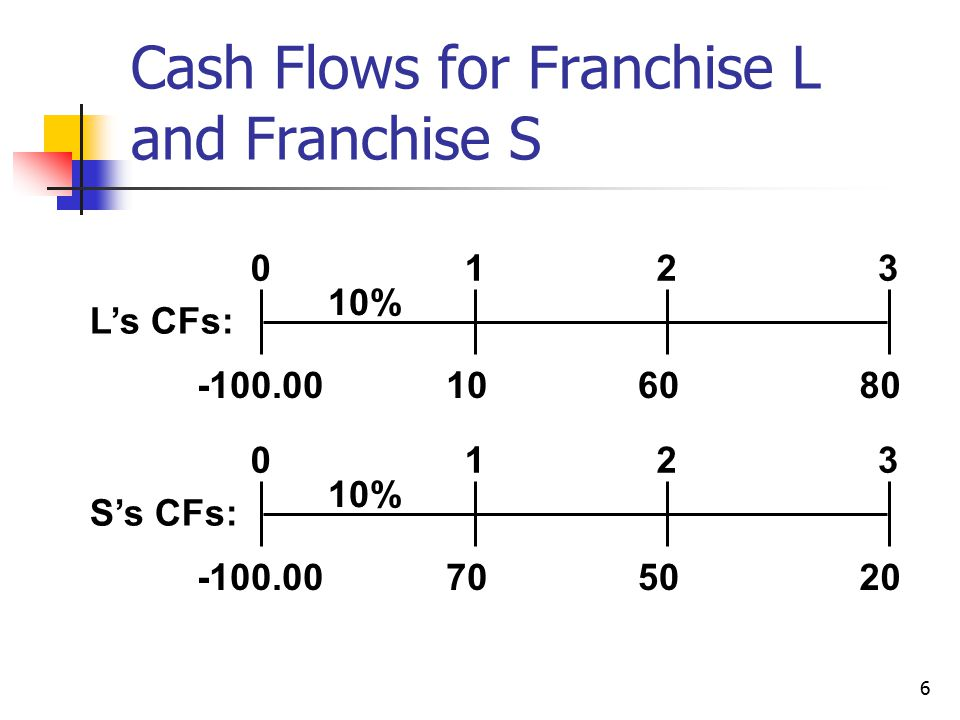 6 Cash Flows for Franchise L and Franchise S 108060 0123 10% L's CFs: -100.00 702050 0123 10% S's CFs: -100.00