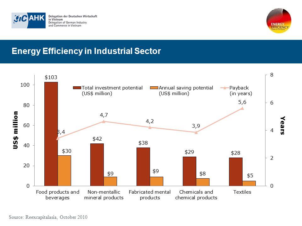 Energy Efficiency in Industrial Sector Source: Reexcapitalasia, October 2010